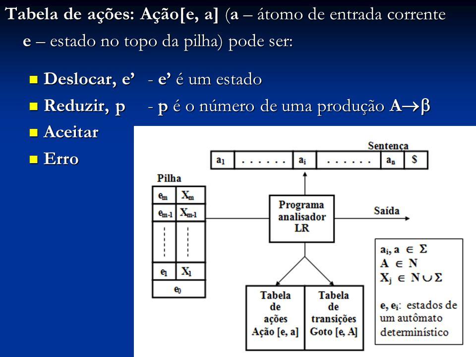 Tabela de ações: Ação[e, a] (a – átomo de entrada corrente
